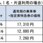 仙台・盛岡・新青森から新函館北斗が通常価格の半額、東北・北海道新幹線が割引。11月20日-12月25日が対象