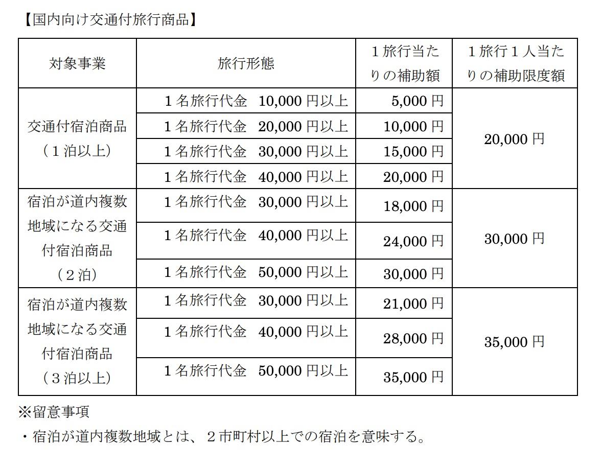 国内向け交通付旅行商品について(北海道ふっこう割)