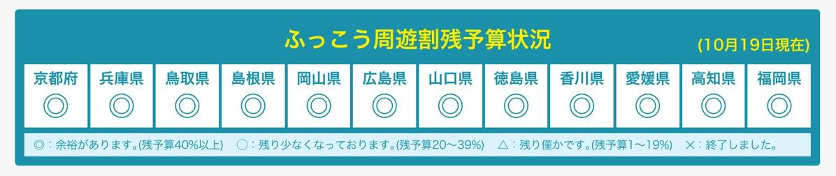 【公式】13府県ふっこう周遊割お知らせサイト