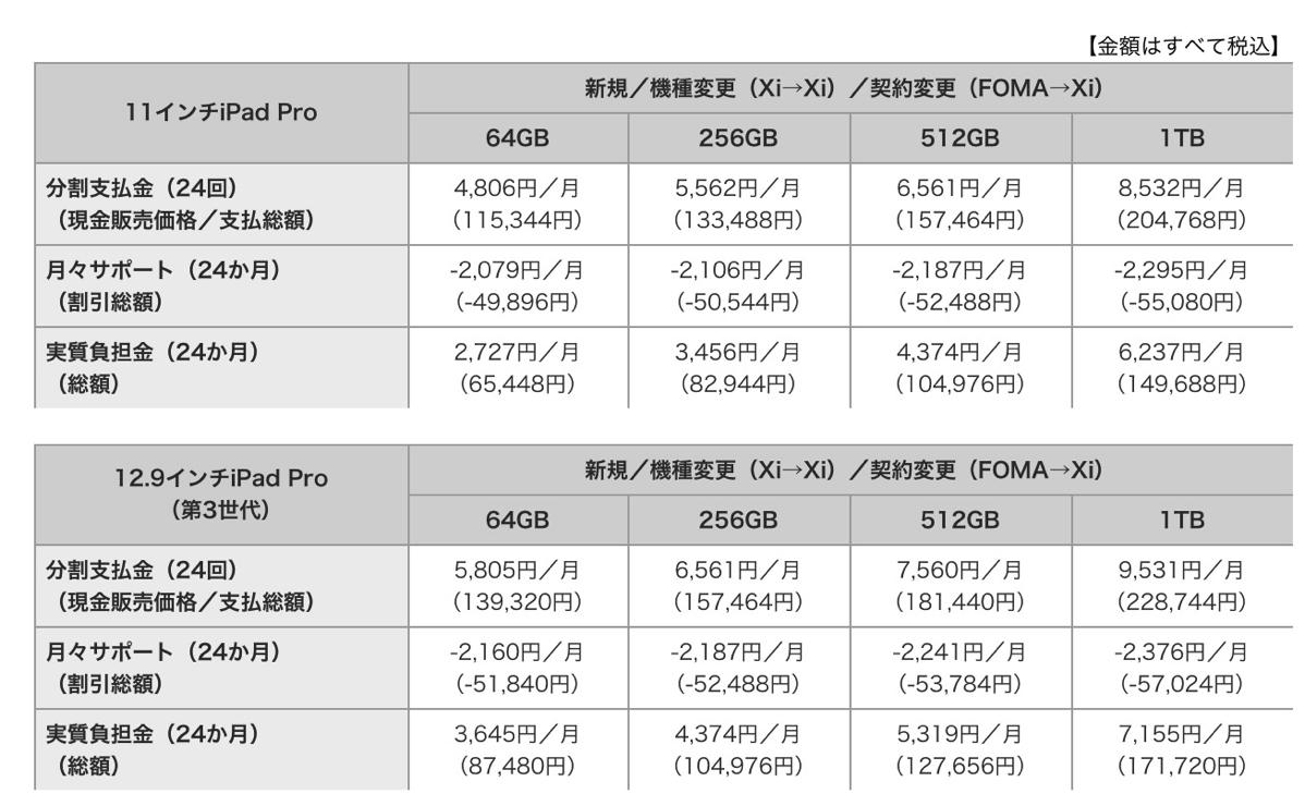 11インチiPad Pro、12.9インチiPad Pro(第3世代)の販売価格