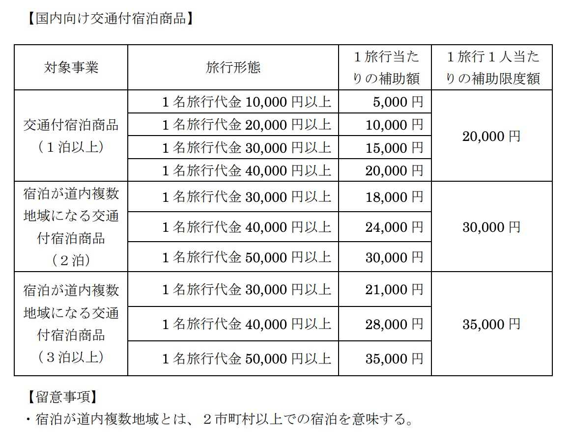 交通付宿泊商品(ツアー)の割引条件