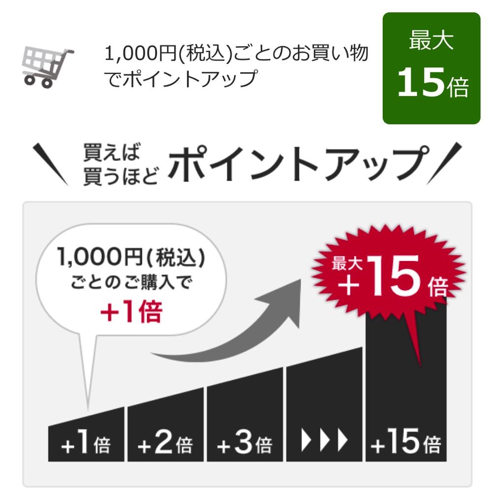 「買い回り」のポイントアップイメージ