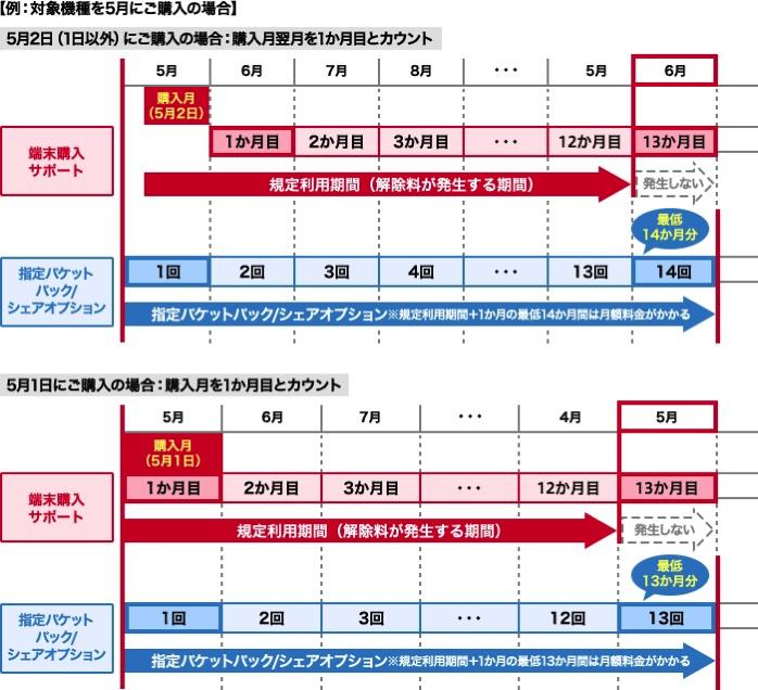 ドコモ:端末購入サポート適用時の「規定利用期間」