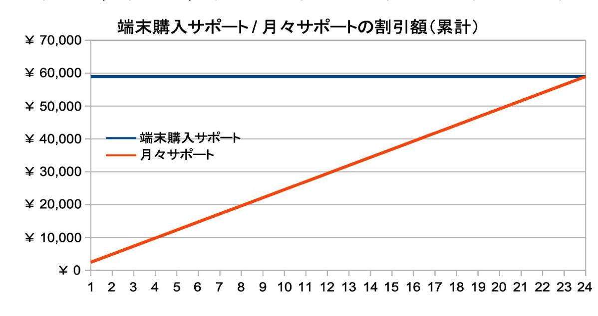 端末購入サポートと月々サポートの割引額(累計)