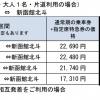 東京↔新函館北斗が最安10,310円から。JR東日本&北海道のふっこう割