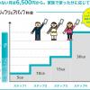 【ドコモ】シェアパック50→ベーシックシェアパックに変更して2週間を振り返る