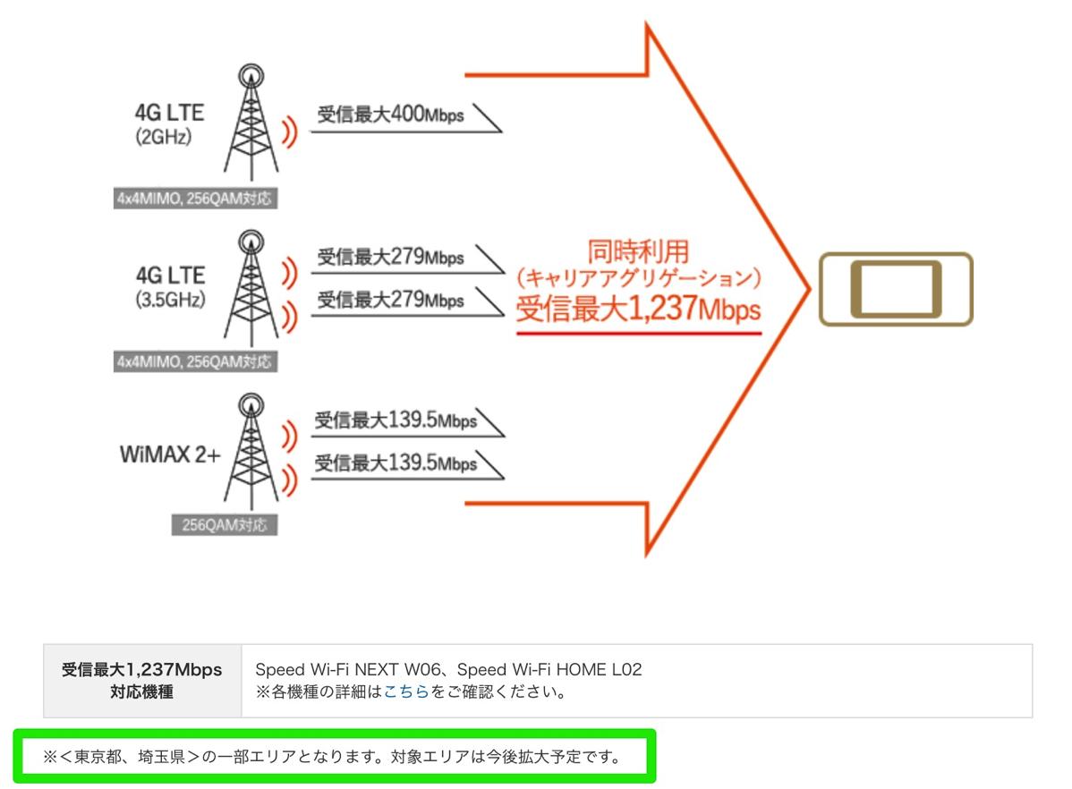 下り最大1,237Mbpsの対応機種&エリア(au)
