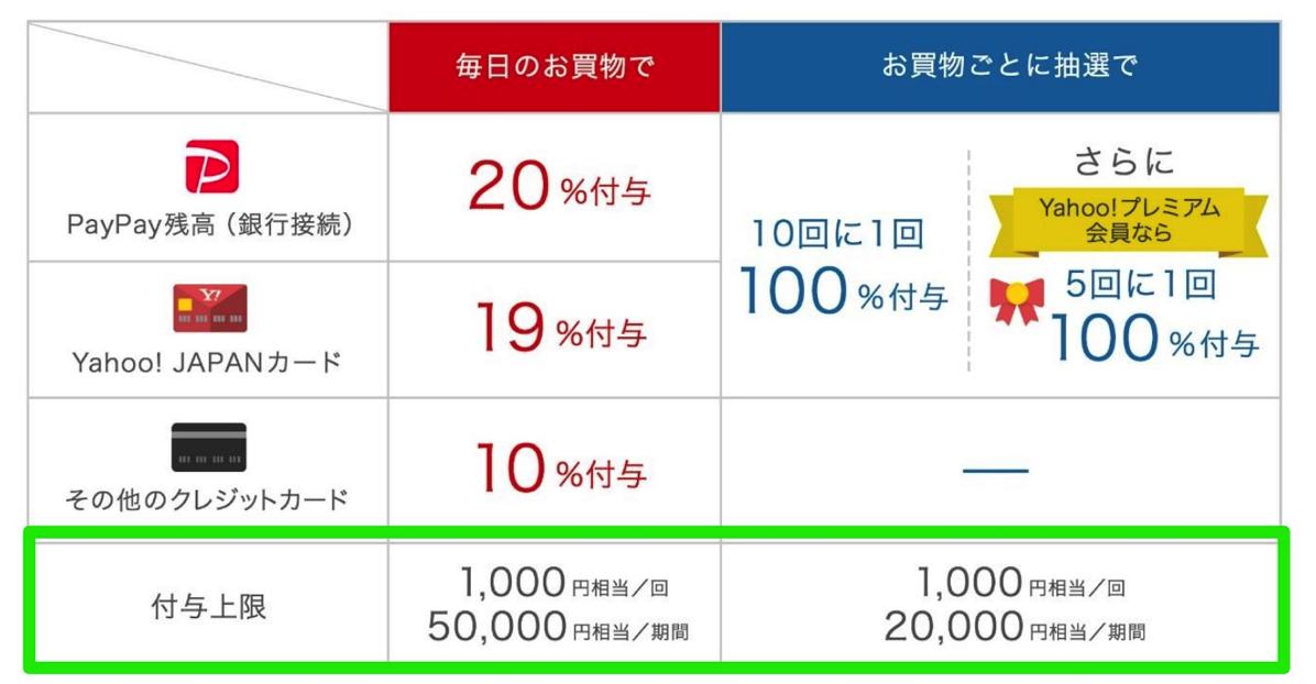 第2弾「100億円あげちゃうキャンペーン」はボーナス付与上限を1回あたり1,000円に制限