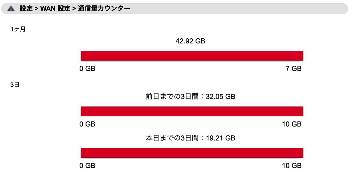 前日までの3日間の通信量が10GBを超えると速度制限
