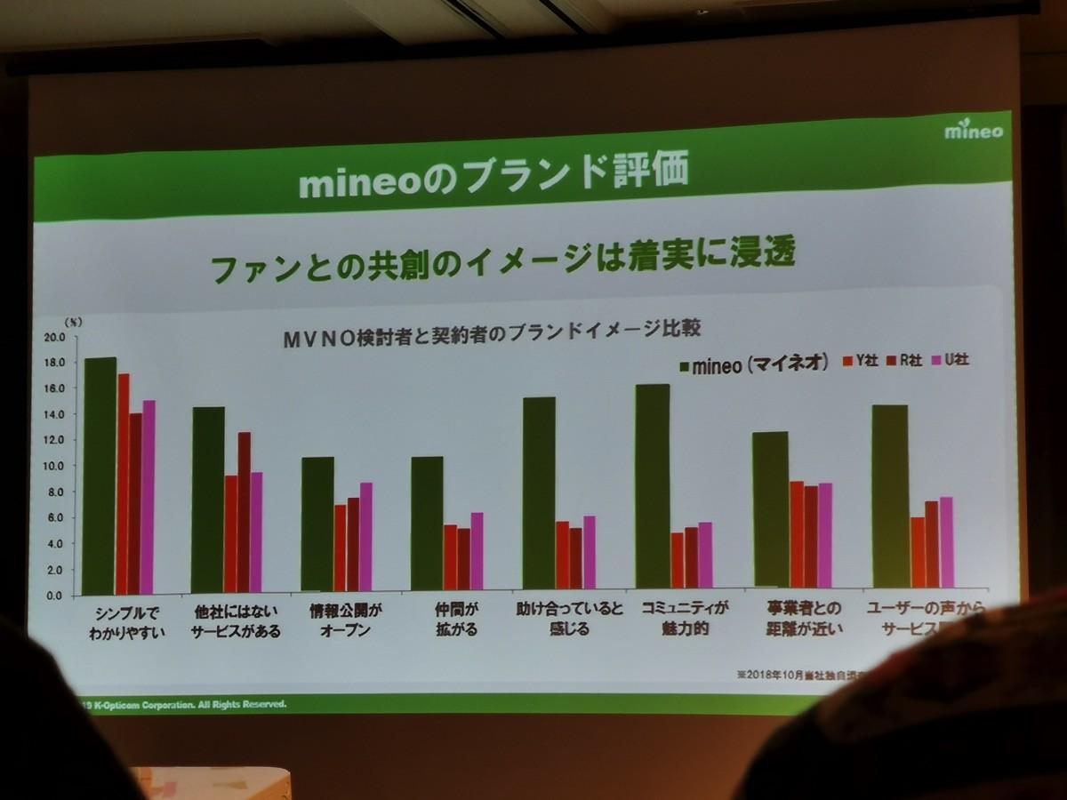 mineoのブランド評価