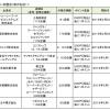 【ドコモ】ジョーシン・マツキヨ・ミニストップが「d払い」対応、3月はポイント20%還元