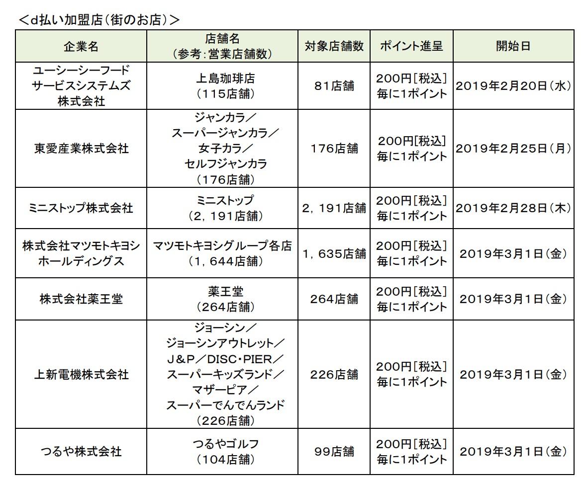 【ドコモ】ジョーシン・マツキヨ・ミニストップが「d払い」対応店舗に、3月はポイント40倍還元を実施