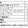 2019年4月より燃油サーチャージが大幅値下げ、長距離線で1区館17,500円→7,000円、東アジア線4,500円→1,500円に