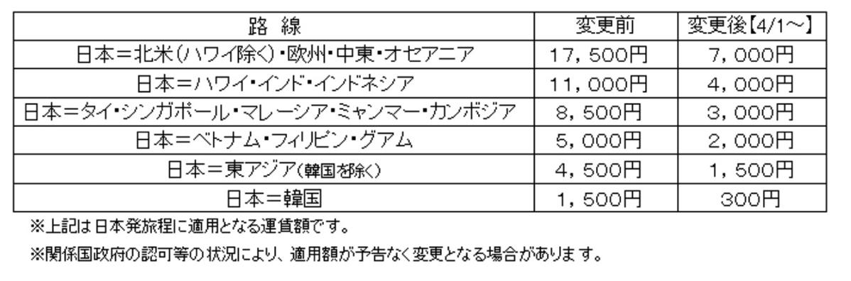 4月1日発券分より燃油サーチャージ値下げ(ANA)