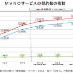 MVNO契約数が2,000万件突破、SIMカード型は1,244万契約・シェア1位は楽天
