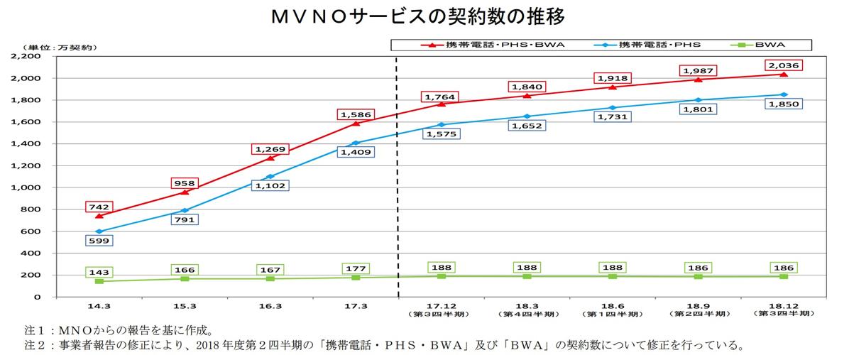 MVNOサービスの契約数(2018年12月末で2,036万件)