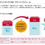 ドコモ新プラン「ギガホ」、30GB未満でも通信量の翌月繰り越しなし