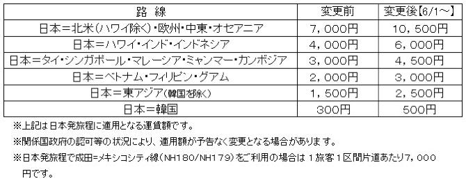 ANA:燃油サーチャージ(2019年6月1日 - 7月31日)