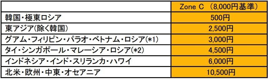 JAL:燃油サーチャージ(2019年6月1日 - 7月31日)