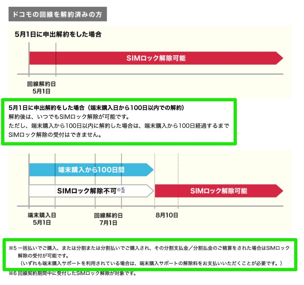 SIMロック解除に関する注意(ドコモ)