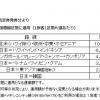 ANA・JALが燃油サーチャージ値上げ、2019年8月発券分から