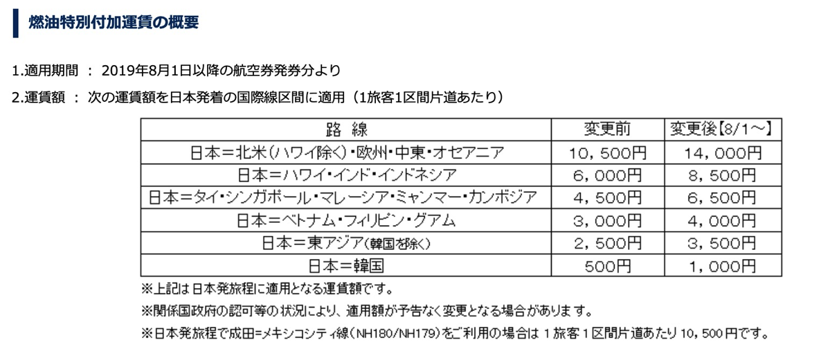 ANA:燃油サーチャージを値上げ(2019年8月1日 - 9月30日)