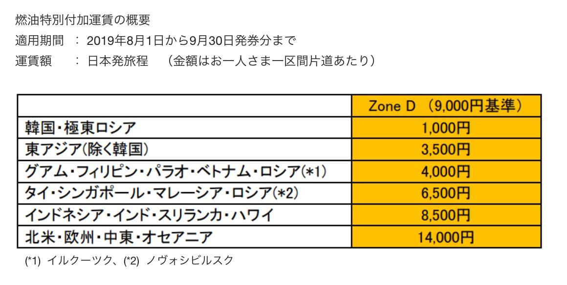 JAL:燃油サーチャージを値上げ(2019年8月1日 - 9月30日)