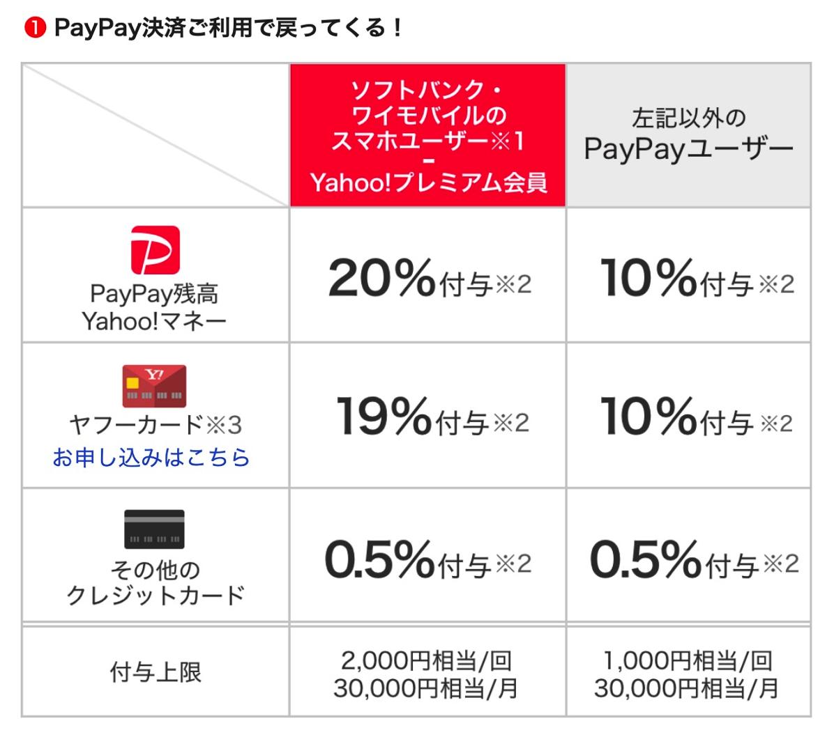 PayPayキャンペーンによる還元