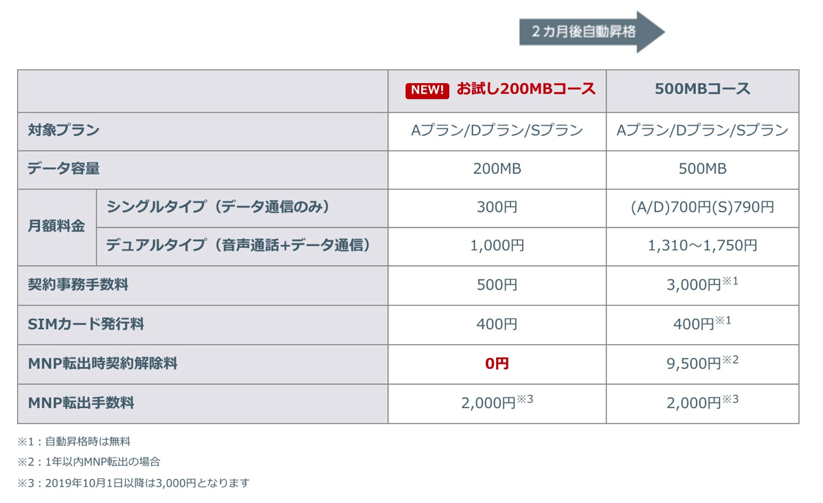 mineo:お試し200MBコース