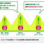 【mineo】混雑時間帯を200kbsに制限する「エココース」提供、月額最大450円割引