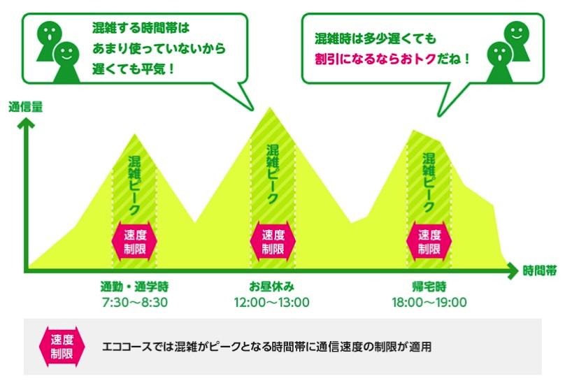 mineo「エココース」イメージ