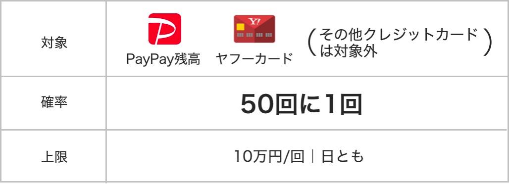 50回に1回、100%還元も(上限10万円)