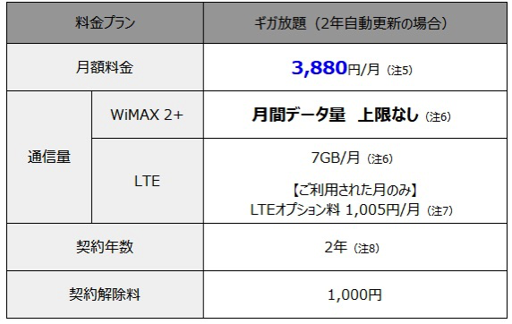 WiMAX 2+の新プラン