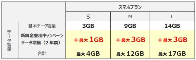 UQ mobile、新料金プラン向けのデータ通信量増量キャンペーン