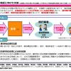 ホテル代を1人1泊5,000円まで割引「ふっこう割」が16日から福島県・17日から長野県でスタート。東京都も対象