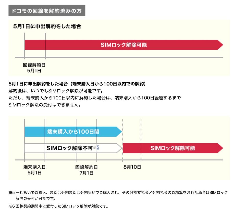 ドコモ:SIMロック解除の受付条件(回線解約済みの場合)