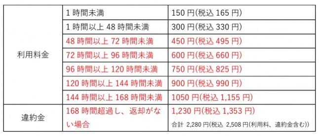 ChargeSPOT料金体系の変更