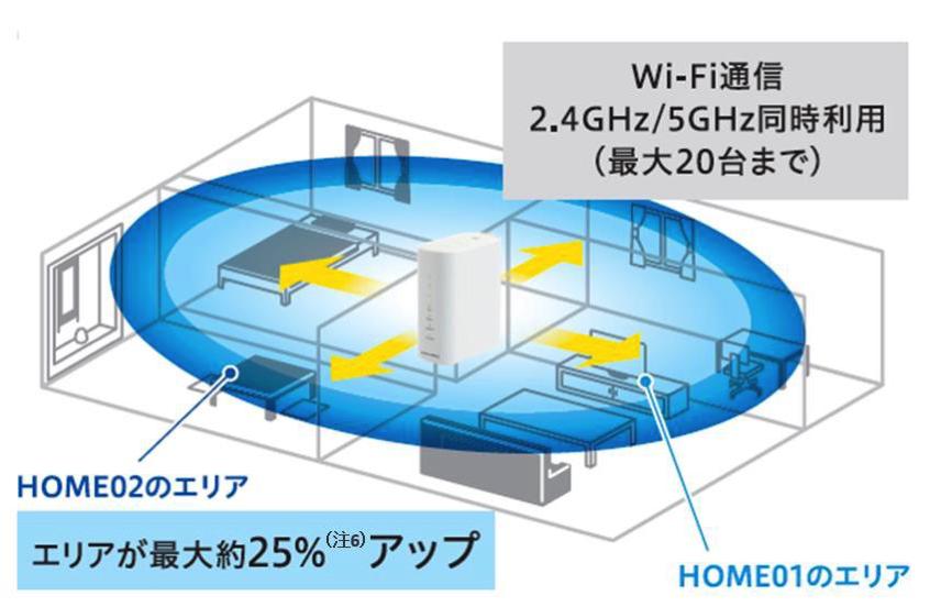Wi-Fi側の出力は前モデル比で最大25%改善