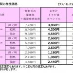 東京↔仙台の特急列車が4,640円など、常磐線全線運転再開記念でキャンペーン