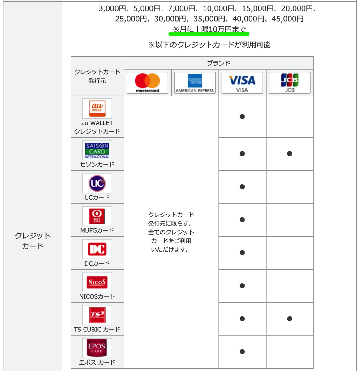 クレジットカードからのチャージは上限10万円/月