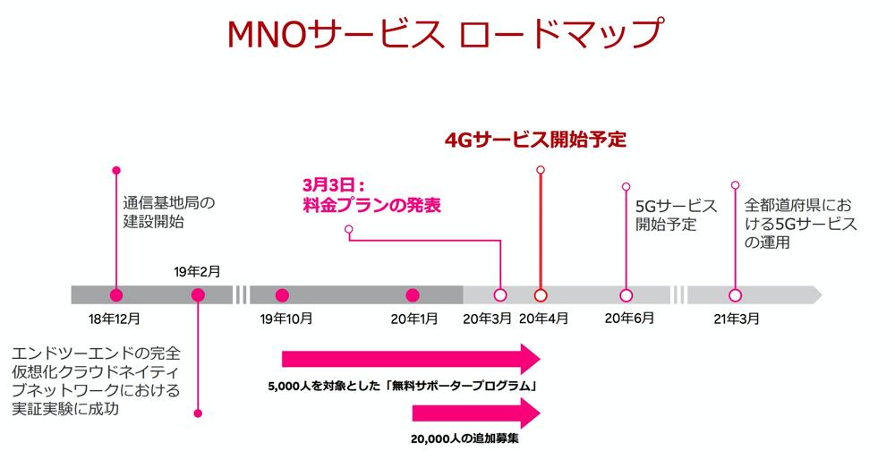 楽天モバル:MNOサービスのロードマップ