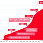 PayPay利用者数が2,500万突破、1年間で+2,000万人