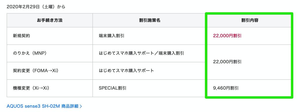 AQUOS sense3 SH-02Mを新規契約で22,000円割引