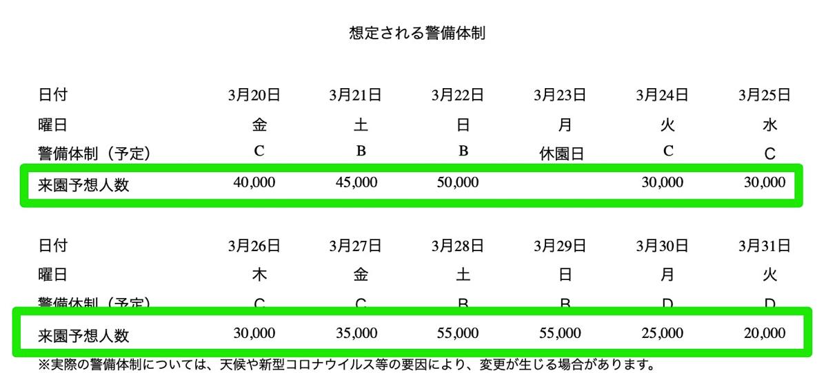 新宿御苑 混雑予想(2020年 桜繁忙期)