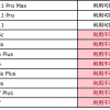 【ドコモ】5G契約SIMで4G端末の動作可否を公開、iPhoneはXS世代以降で利用可