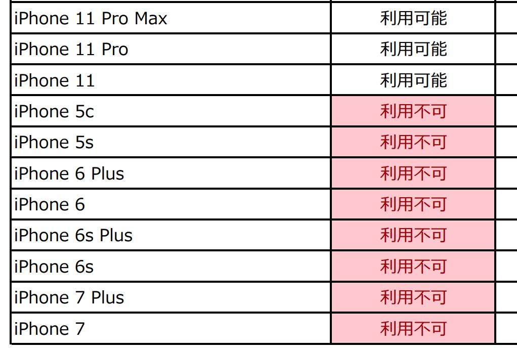 【ドコモ】5G SIMで4G端末は使える?動作確認結果を公開