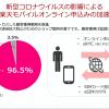 【楽天モバイル】オンライン申込比率は96.5%、21年3月末に人口カバー率70%目標