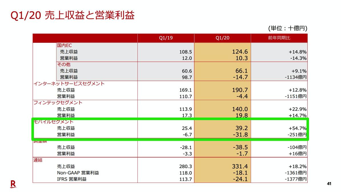 モバイルセグメントの売上収益は392億円・営業利益マイナス318億円