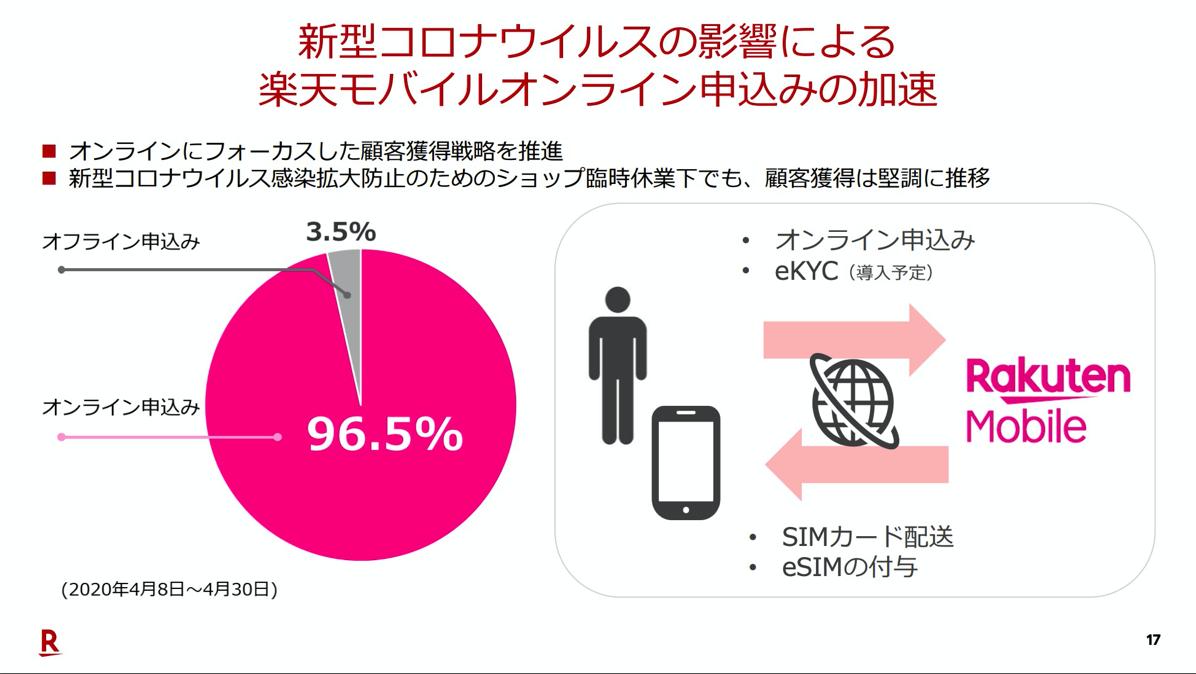 楽天モバイル:オンライン申込が96.5%(4月8日〜4月30日)