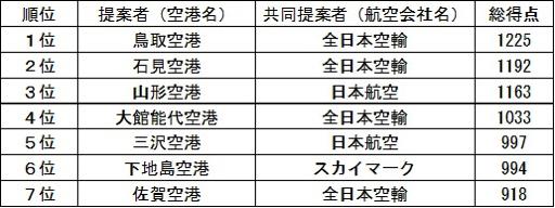 報道発表資料:羽田発着枠政策コンテストの評価結果について - 国土交通省